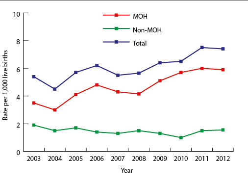 Rates of women with major obstetric haemorrhage and other morbidities 2003−2012.